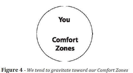 Comfort Zones Psychology Comfort Zones